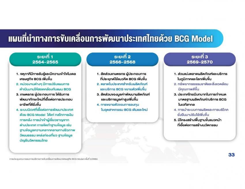 โมเดลเศรษฐกิจ BCG