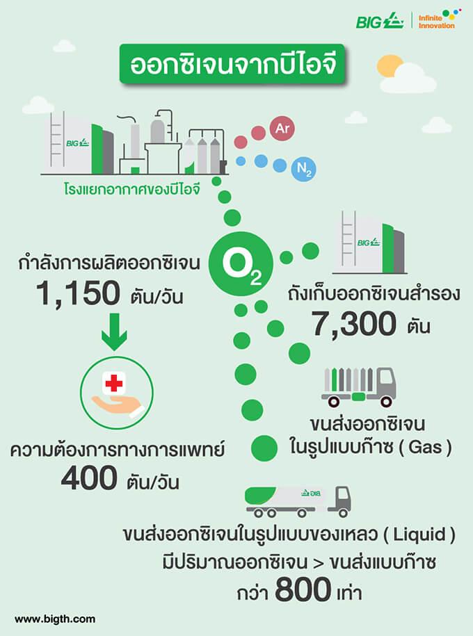 ออกซิเจนจากบีไอจี