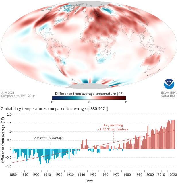 กรกฎาคม 2021 เดือนที่อุณหภูมิร้อนที่สุดของโลก ทุบสถิติร้อนสุดในรอบ 142 ปี