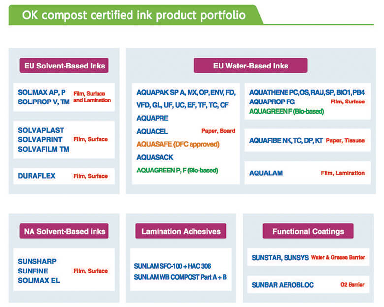 OK Compost Products